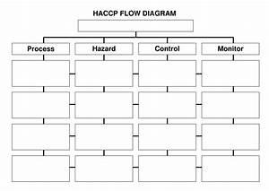 Diagrama De Flujo Appcc