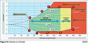 Cfi Brief  Velocity Vs  G-loads Diagram  U2013 Learn To Fly Blog