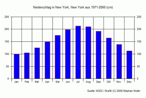 klima in new york new york