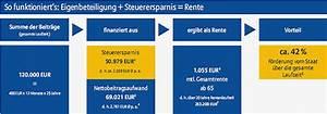Versorgungswerk Rente Berechnen : ruerup fonds die internationalen top fonds als ruerup fonds ruerup sparplan ~ Themetempest.com Abrechnung