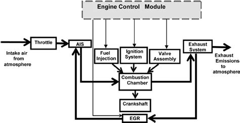 Simple Engine Block Diagram by Block Diagram Of A Naturally Aspirated Si Engine