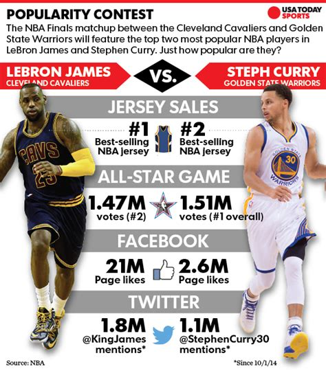 dream matchup lebron james  stephen curry