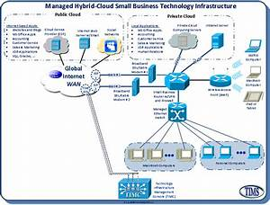 Technology Infrastructure Management Services