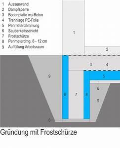 Sauberkeitsschicht Unter Bodenplatte : 109 perimeterd mmung bodenplatten bauwissen online ~ Frokenaadalensverden.com Haus und Dekorationen