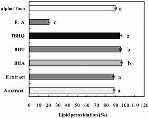 Comparison Of Antioxidant Properties Of Water And Ethanol