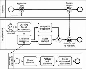 Bpmn Process Model With Typical Errors Made In Practice