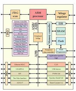File Armsocblockdiagram Svg  U2014 Wikimedia Commons