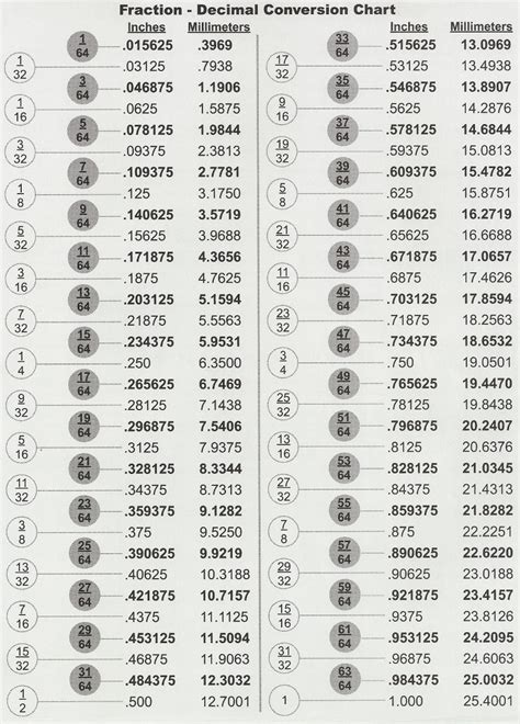 10 Best Images Of Basic Decimal Fraction Conversion Chart  Tapemeasure Fractions To Decimals