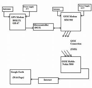 Block Diagram Illustrating The Concept Of System Gps Pin Tx Is