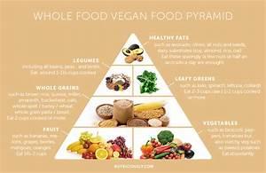 Keto Food Pyramid 2017 - Best Food 2017