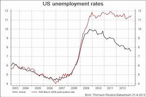 US unemployment rate, actual and with March 2008 ...