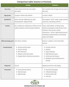 Light Alcohol Content Chart Psoriasis Vs Eczema Skin Disease Differences Causes