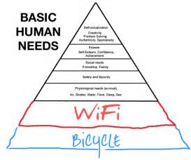 Hierarchy of Basic Human Needs