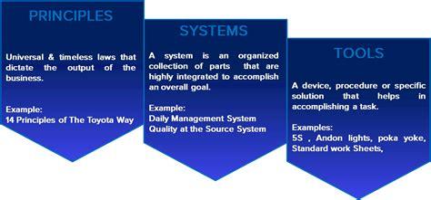 Transformation Model  Alfra Lean Advisors