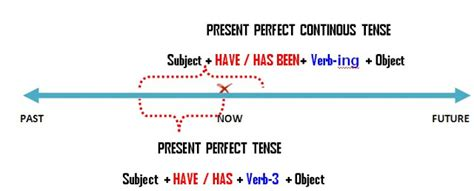 Englishmania Present Perfect Continuous  Let's Work