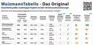 Steuererstattung Berechnen 2014 : zahnzusatzversicherung vergleich online unverbindlich berechnen ~ Themetempest.com Abrechnung