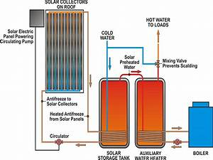 Photovoltaic Systems And Solar Water Heating