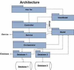 Angularjs Mvc Architecture Diagram