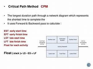 Pmp Time Chapter 6