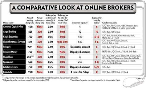 trading account comparison options trading india 171 10 best binary brokers