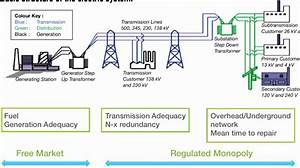 Basic Structure Of The Electric System Source  Us Doe