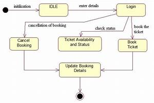 Software Engineering Multiple Choice Questions And Answers