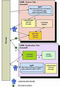 Configuring Single Sign