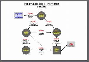 File The Systems7 Diagram Jpg