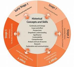 History K U201310    Organisation Of Content