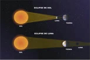 Eclipse De Luna Y Sol