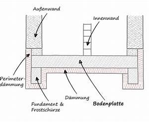 Fundament Und Bodenplatte : ingenieurb ro mevenkamp bodenplatte ~ Whattoseeinmadrid.com Haus und Dekorationen