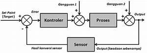 File Gambar Dengan Nama Diagram Blok Sistem Kontrol Png