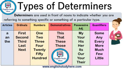 types  determiners  images determiners english