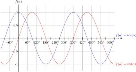 phasenverschiebung berechnen sinus sinus und