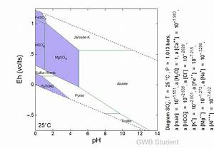 Eh-ph Diagrams With Different Main Ions - The Geochemist U0026 39 S Workbench Student