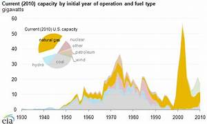 Crude Oil Supply Chart Most Electric Generating Capacity Additions In The Last