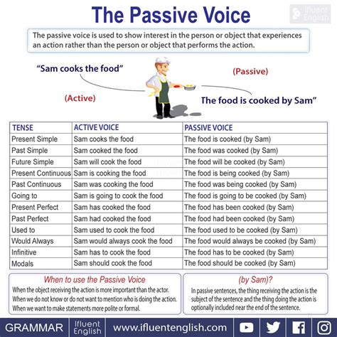 The Passive Voice  Efl And Culture