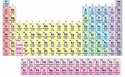 Periodic Elements Boron Properties Groups Names Science
