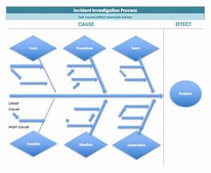 7 Free Root Cause Analysis Templates   U0026 How To Use Them