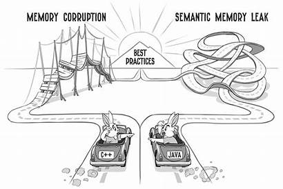 Java Semantic Memory Leaks Ub Punishment Failure