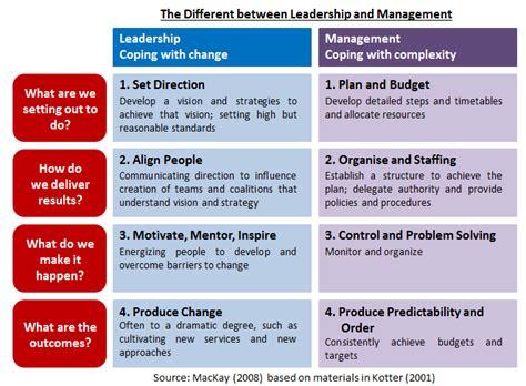effective leadership style  managing  subordinates