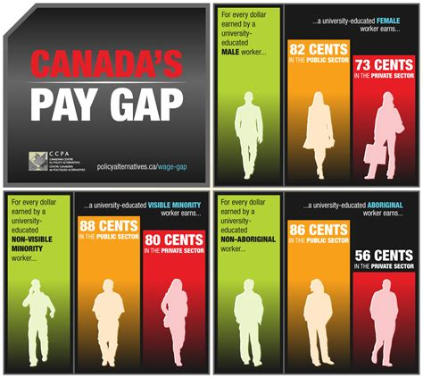 glass ceiling salary canada childcare and the glass ceiling ricochet