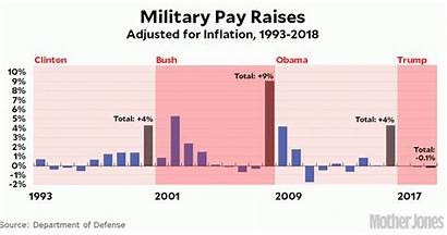 Pay Military Raises Chart 1993