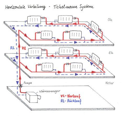 Was Ist Eine Zentralheizung by Horizontale Heizungsverteilung Tichelmann System