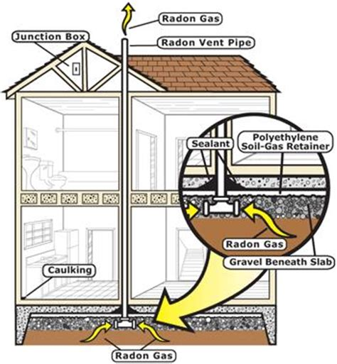 Water Under Furnace Basement by Radon Resistant New Construction Rrnc General Information