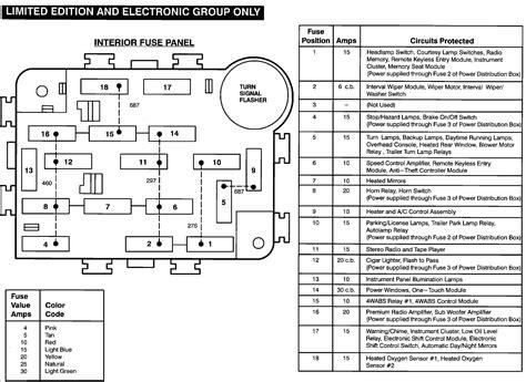 Need Explorer Fuse Panel Diagram