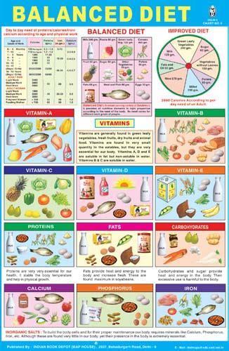 neeta yoga and reiki center balanced diet vitamins