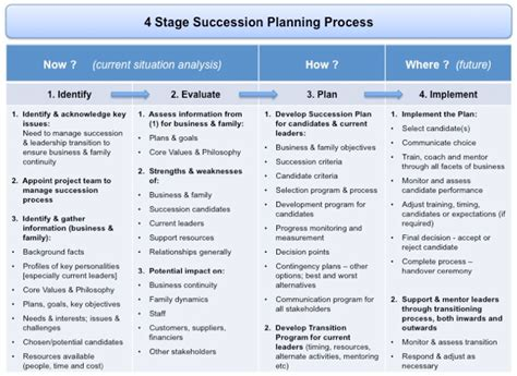 succession planning  transition management