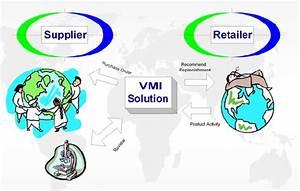 Supply Chain Management Flow Chart Vmi Crp