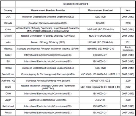 Electric Motor Standards by Iec Standard Motor Ratings Impremedia Net